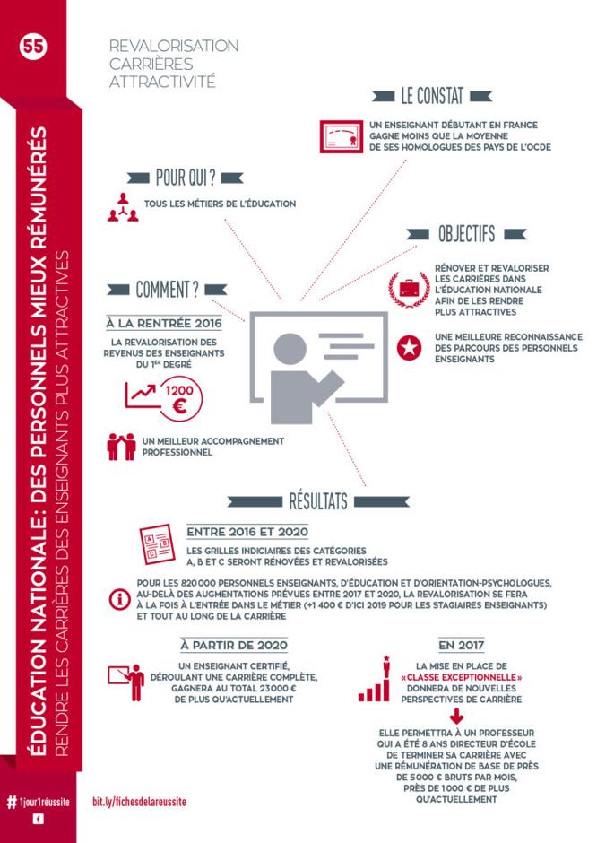 Education Nationale, des personnels mieux rémunérés - Fiche de la Réussite n°55